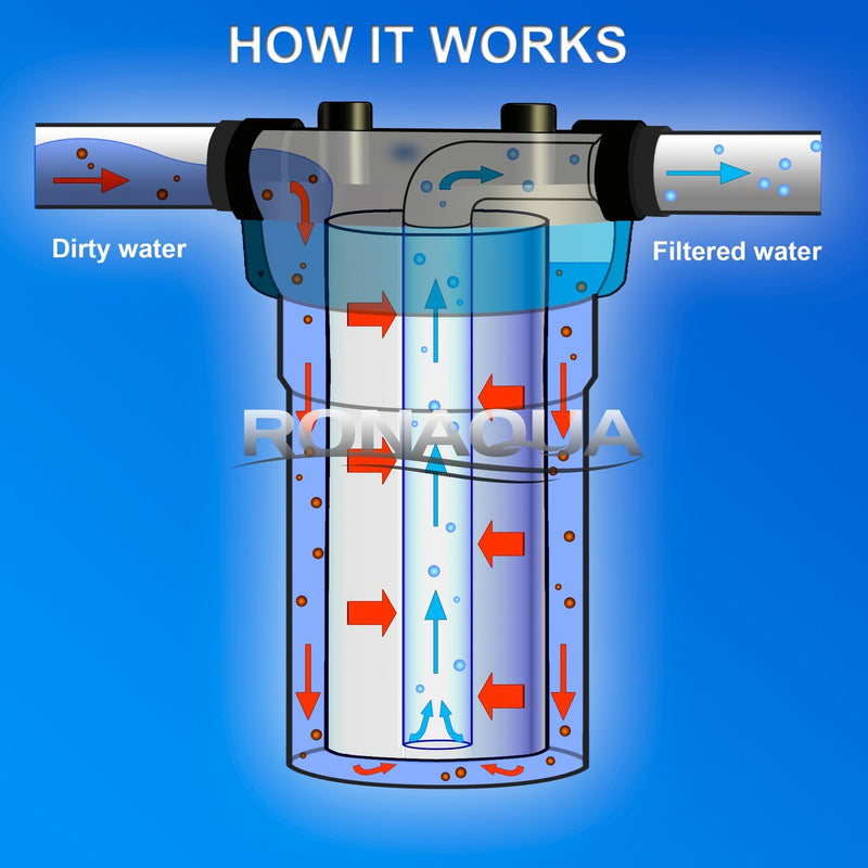 10 Inch Big Blue 5 Micron Sediment Whole House Water Filter Working Diagram