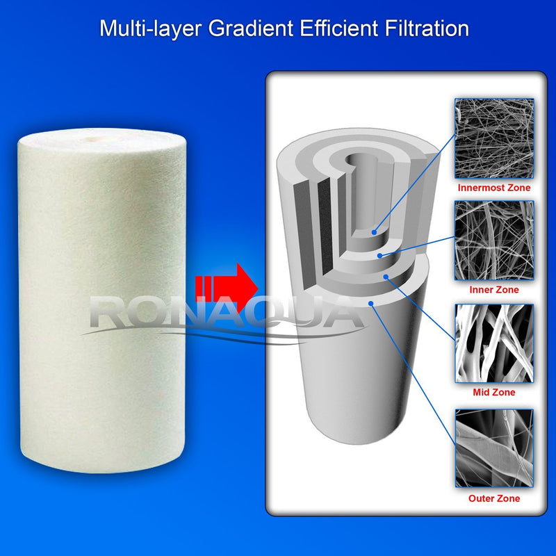 10 Inch Transparent 5 Micron Sediment Whole House Water Filter Cartridge Structure