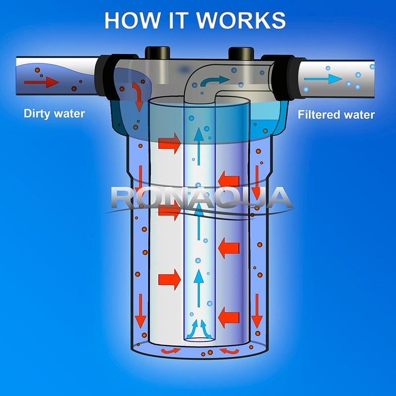 10 Inch Transparent Whole House Water Filter Housing Working Diagram