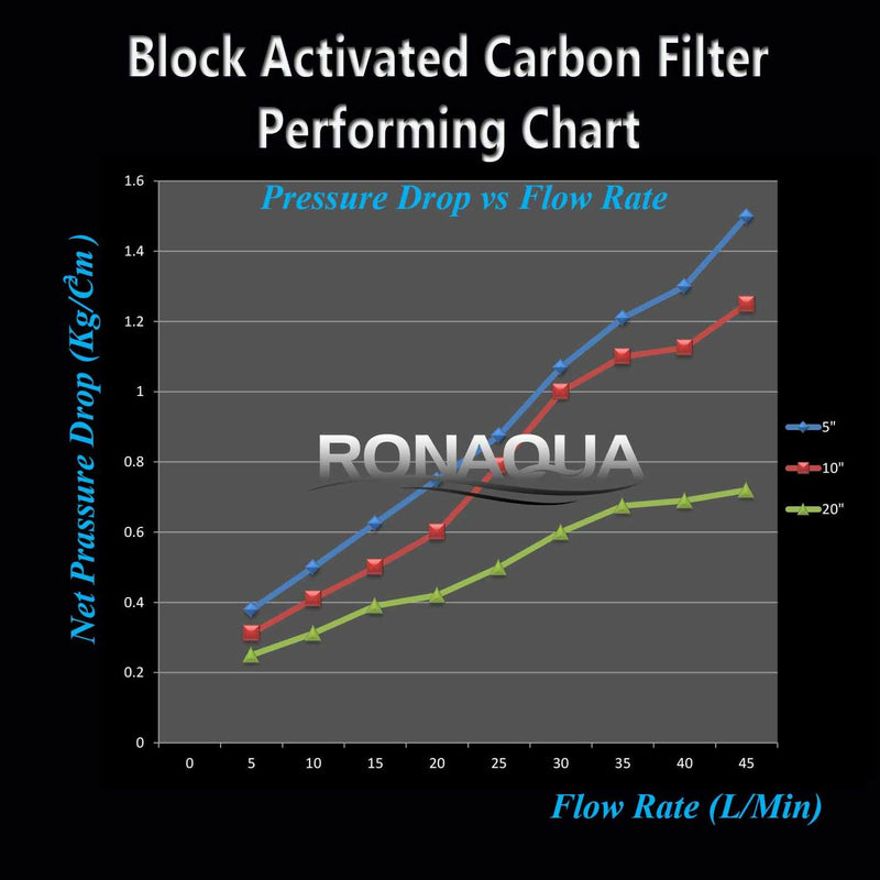 20 Inch Big Blue 5 Micron Activated Carbon Block Whole House Water Filter Pressure Drop vs Flow Rate Performance Chart