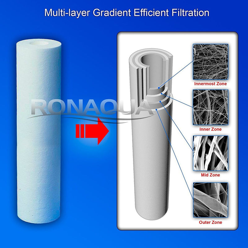20 Inch Transparent 5 Micron Sediment Whole House Water Filter Cartridge Structure