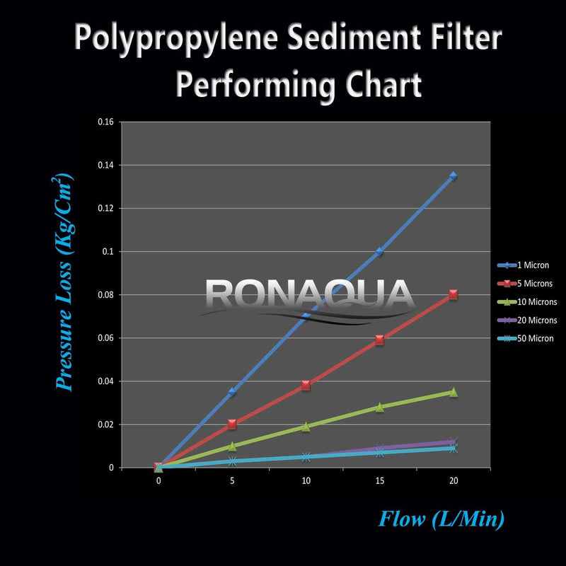 Sediment Filter Performance Chart