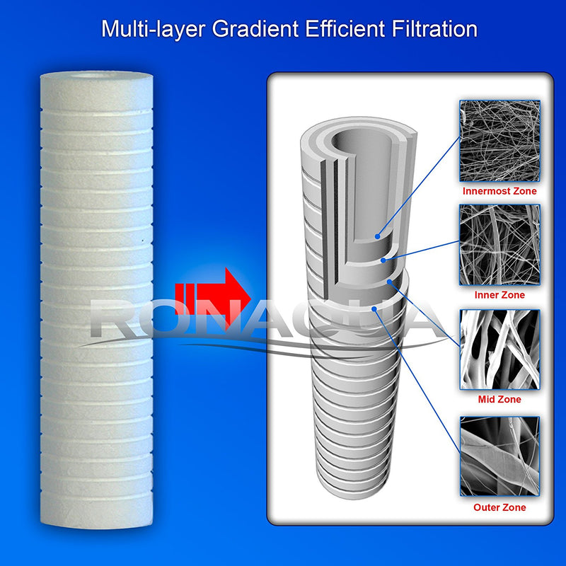 Grooved Sediment Water Filter