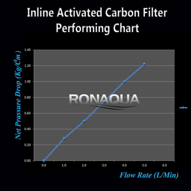 performance of inline filter