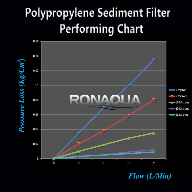 sediment water filter performance chart