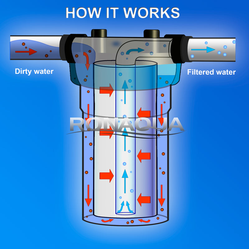 how does a water filter work