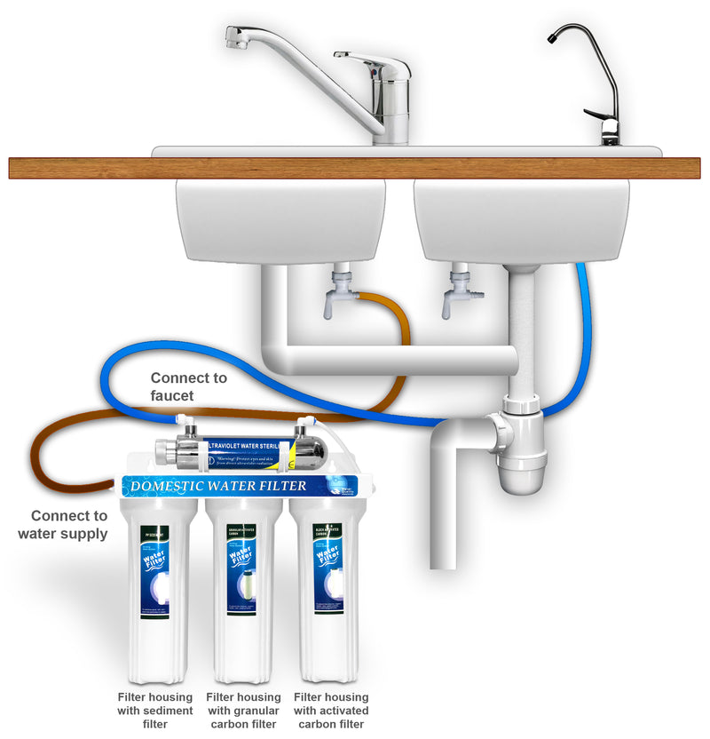 Water Filtration System Diagram