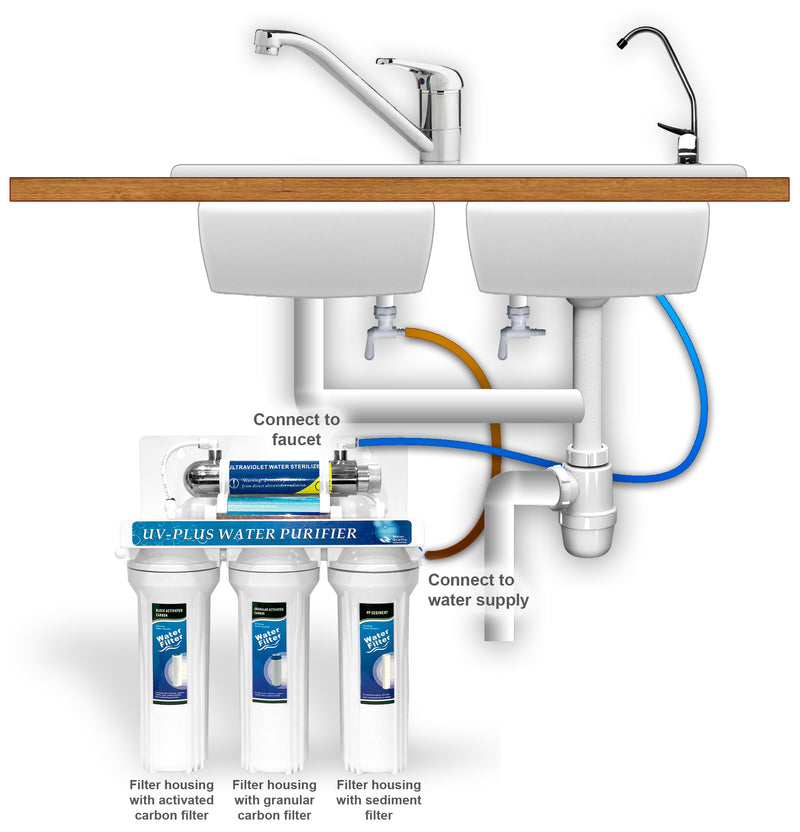 Water Filtration System Installation Diagram