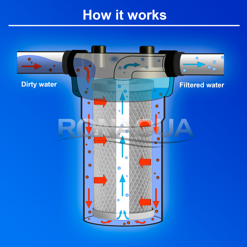 how carbon block water filter works
