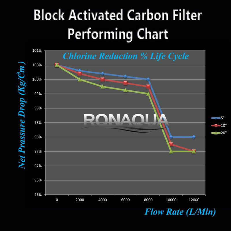 Dual Whole House Water System Second Stage 10 Inch 5 Micron Activated Carbon Block Filter Cartridge Chlorine Reduction vs. Life Cycle Performance Chart