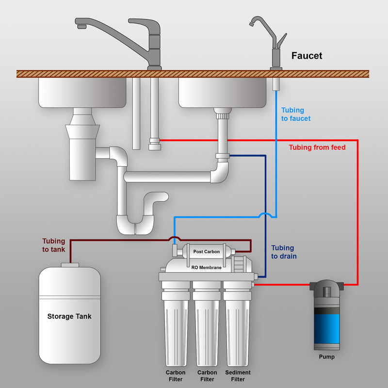 booster pump for reverse osmosis