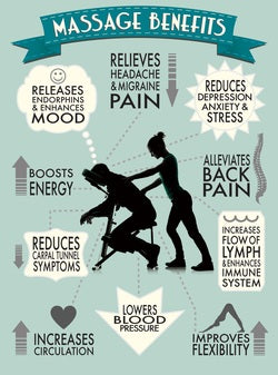 Everyone Wins With Regular Massages!