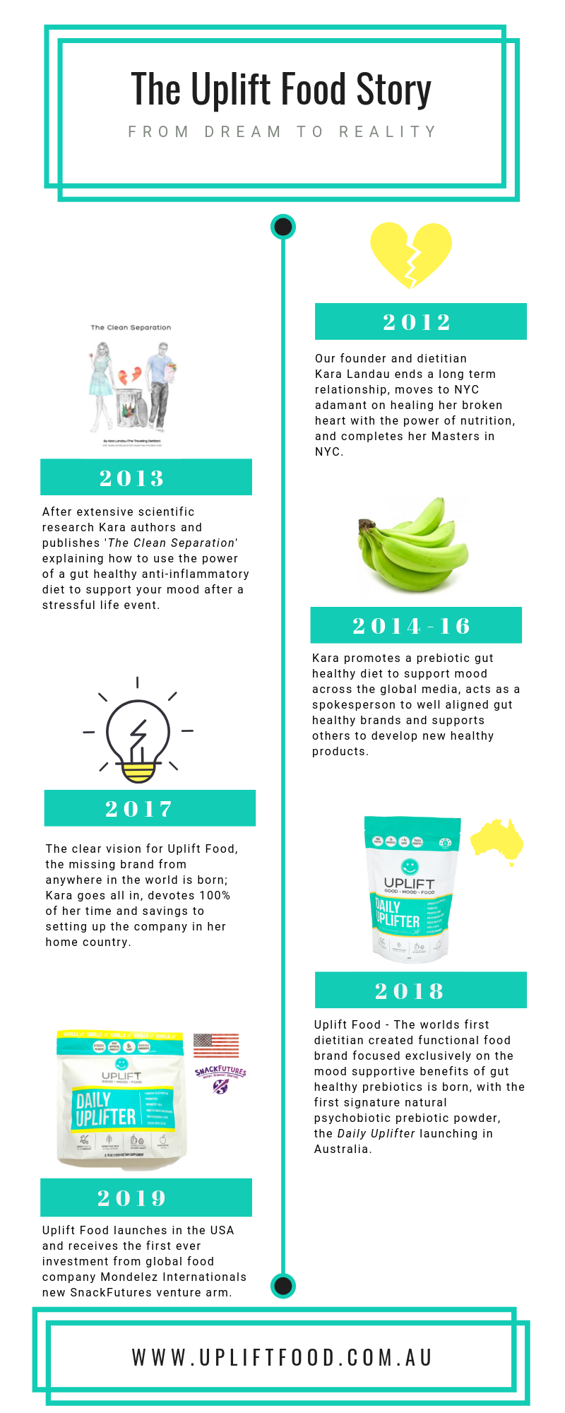 Uplift Food Timeline Australia GoodMood Food Prebiotic Kara Landau Founder Entrepreneur