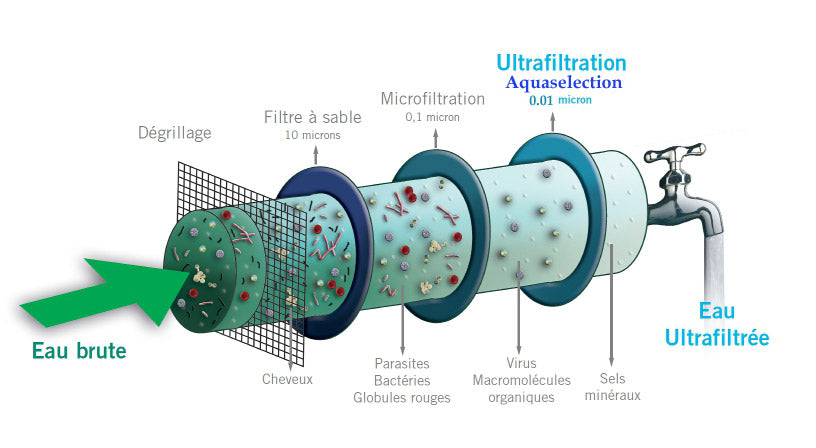 L'ultrafiltration, alternative à la filtration conventionnelle?