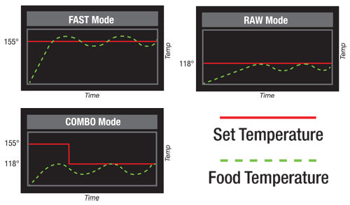 Two-Stage Sequential Temperature-Timer (TST) - Sedona® Supreme Food Dehydrator