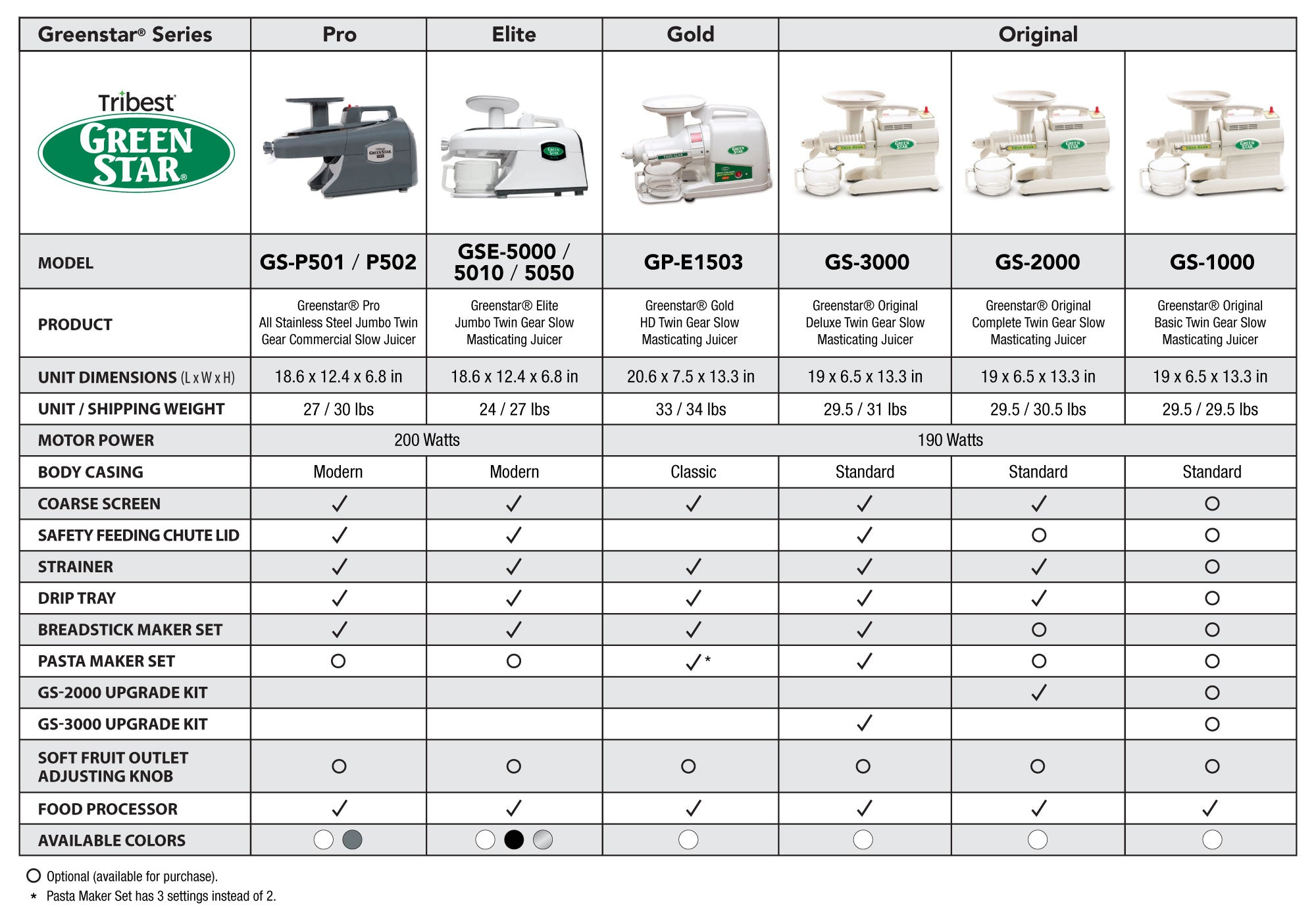 Model comparison chart for all Greenstar models