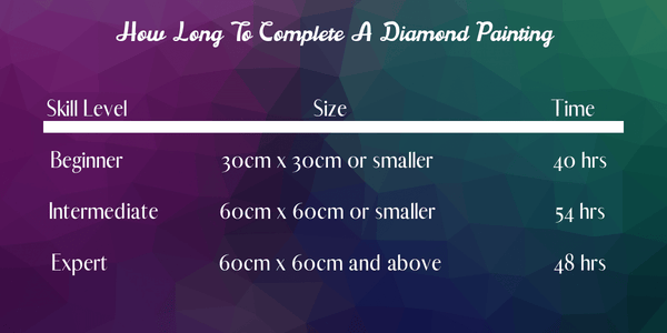 How long to complete a diamond painting