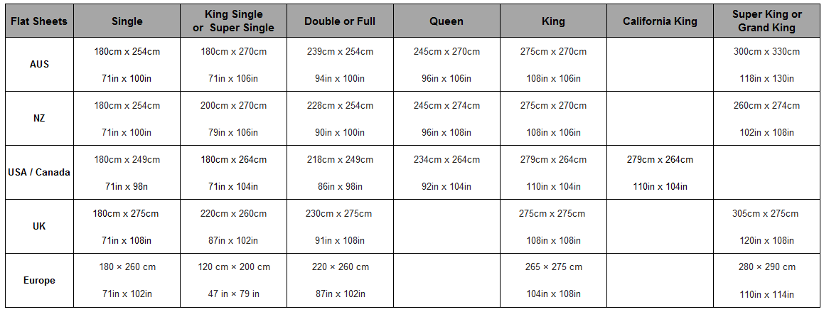 Bed Sheets Sizes (Flat Sheets)