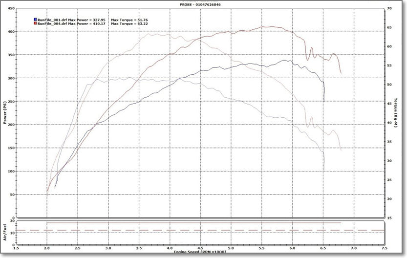 Kia Stinger Chip Dyno