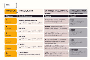 UV Photodiode Overview and Selection