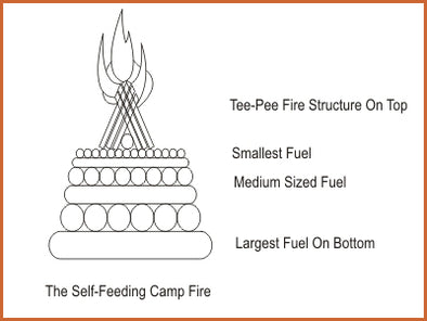The self-feeding camp fire