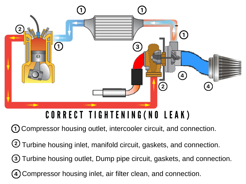 kinugawa turbo systems make sure that correct tightening of connections