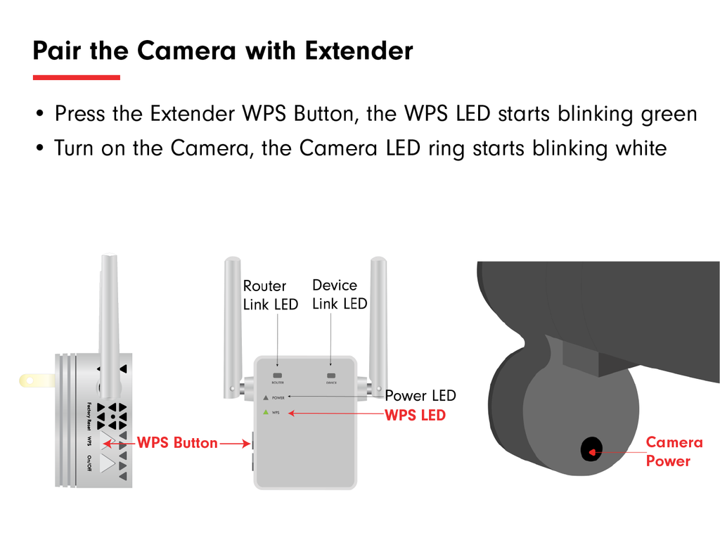 Pair Extender with Camera