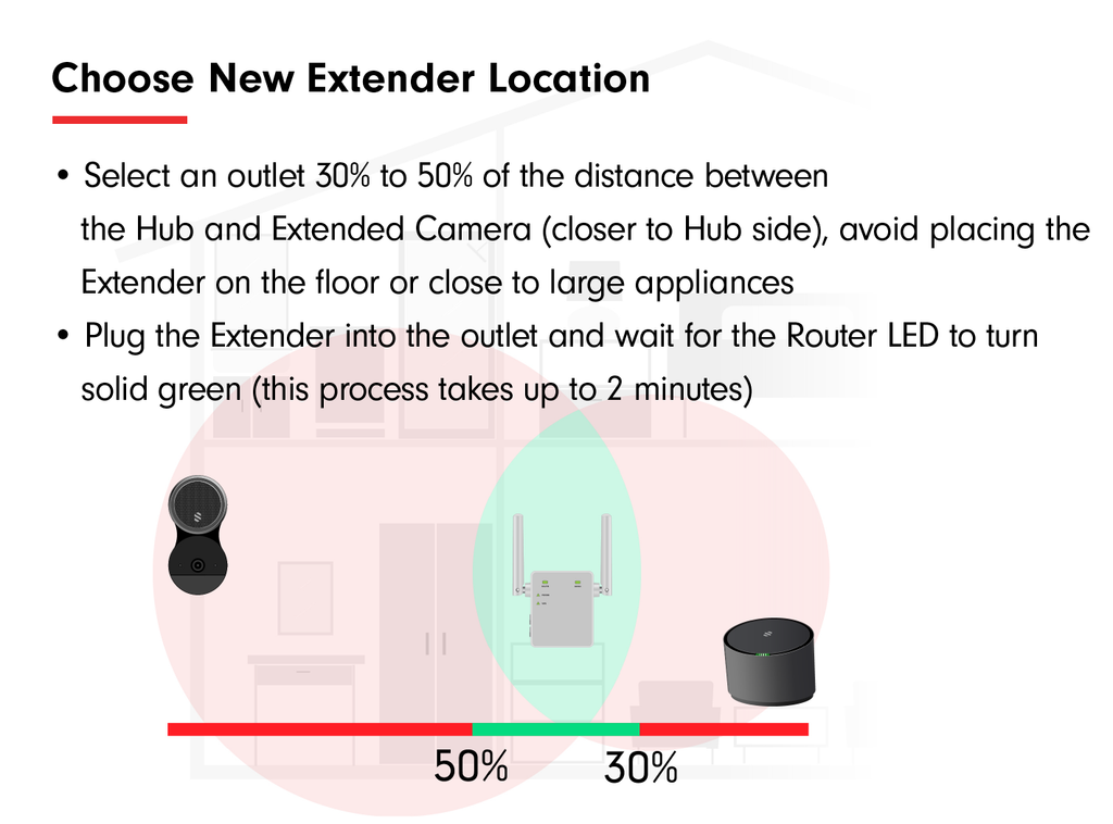 Choose Extender Location