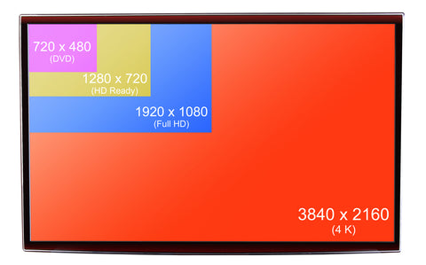 image of different screen sizes and resolutions