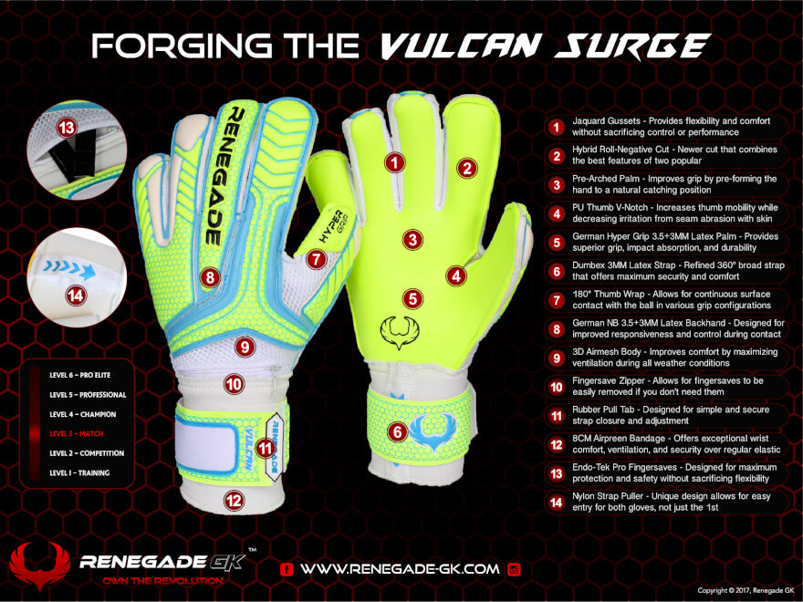 Renegade GK Vulcan Surge Goalie Gloves Features