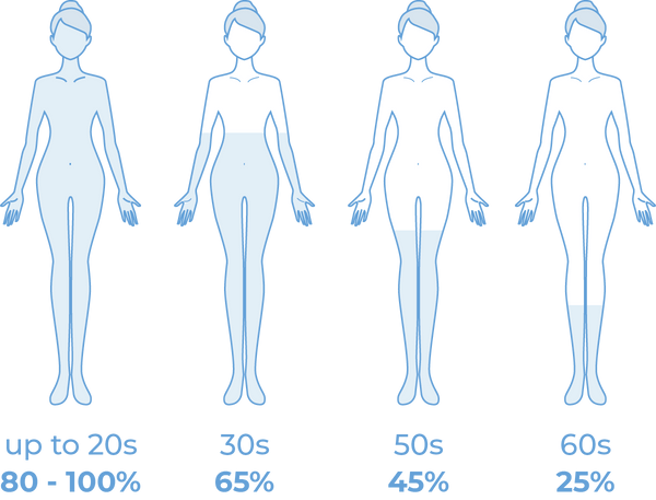 A chart showing why our bodies need hyaluronic acid for hydration and how hydration declines with age without supplementation.