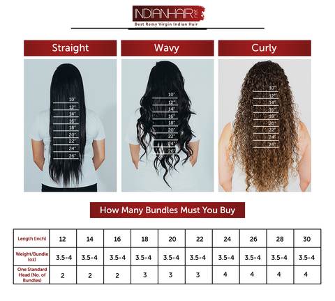 How Many Bundles of Hair Must You Buy
