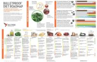 Complete Bulletproof Diet Roadmap Poster