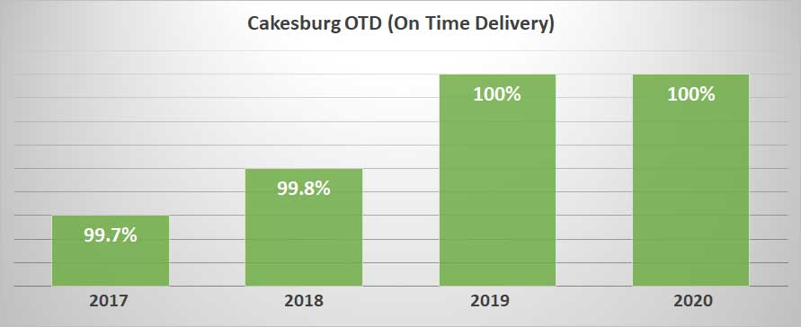 100% On Time Delivery Success Rate