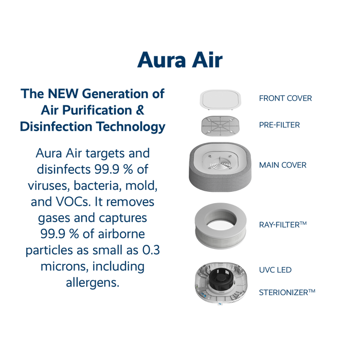 Aura Air: All-in-One Indoor Air Purification and Quality Intelligence System