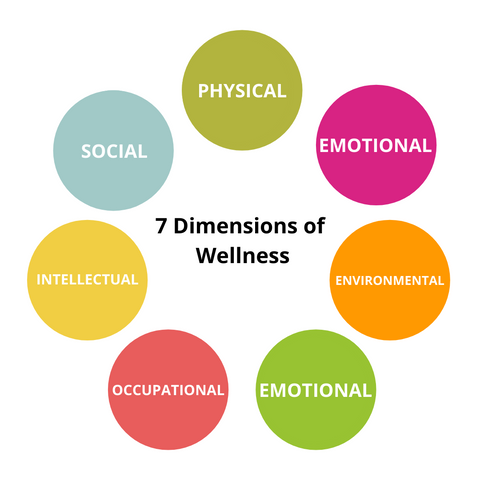 Text - The 7 Dimensions of Wellness