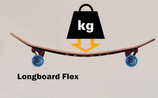 HOW TO CHOOSE A RIGHT ELECTRIC SKATEBOARD  NO.1 DECK