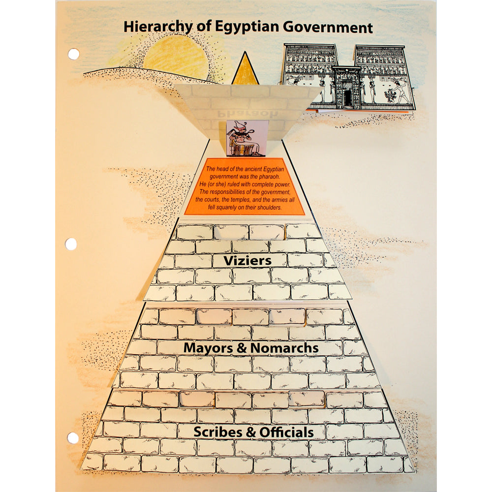Hierarchy of Egyptian Government Notebooking Project