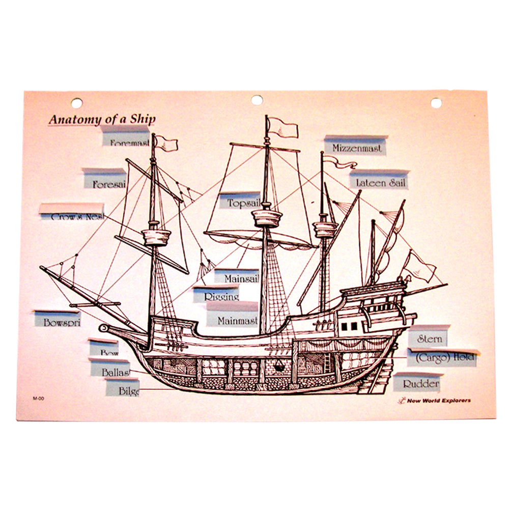 Anatomy of a Ship Notebooking Project