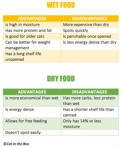 wet food vs dry food advantages and disadvantages chart