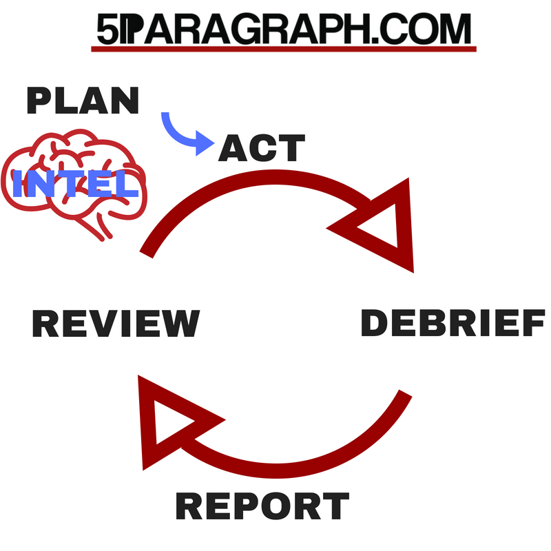 5Paragraph cycle