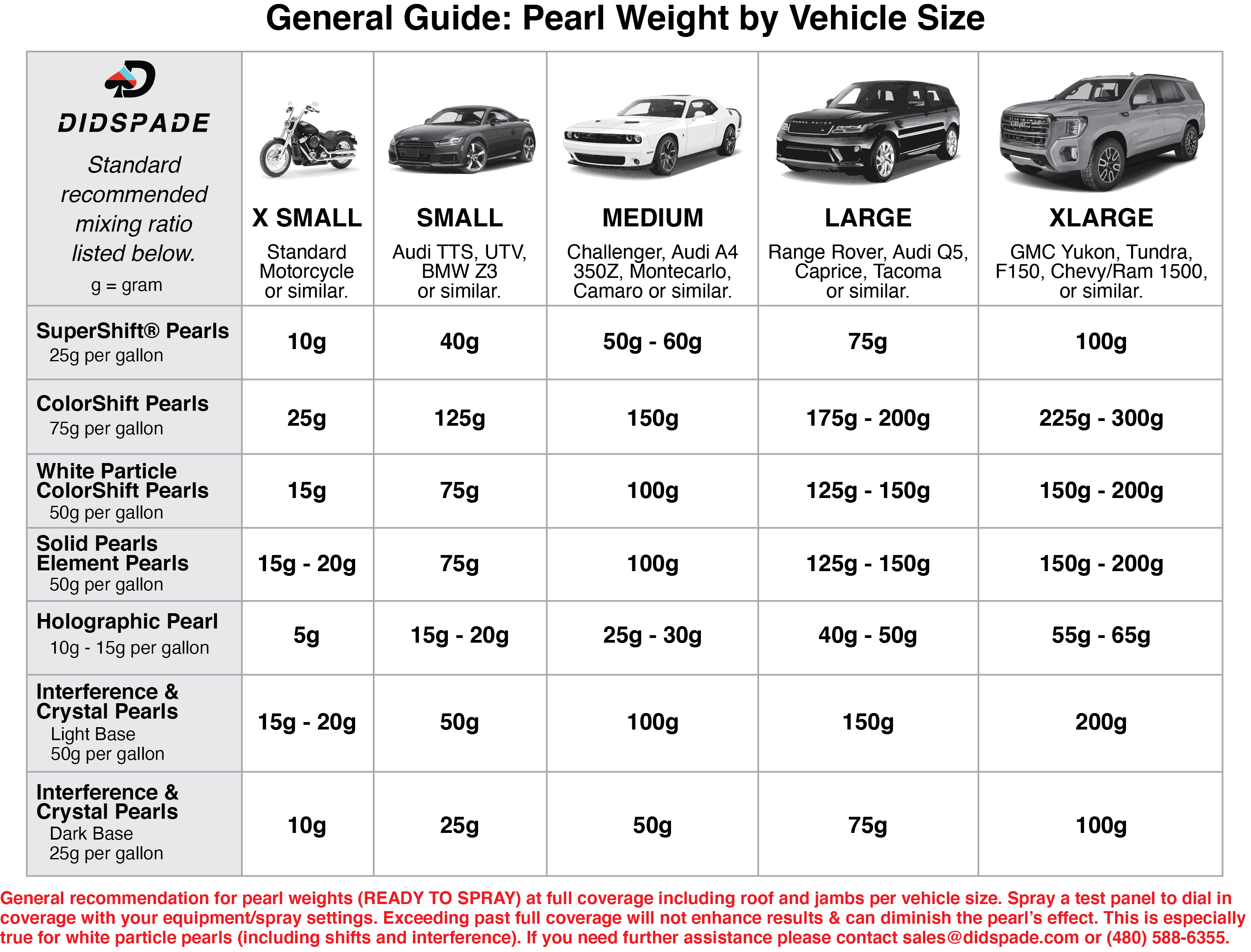General Guide for Pearl Weights