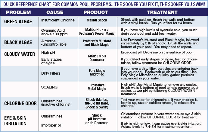 Common Pool Problems Chart