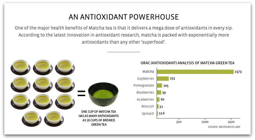 What is Matcha? What are the Matcha Powder Benefits?