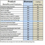 Image of graph Biomaxx Benefits and Features vs others