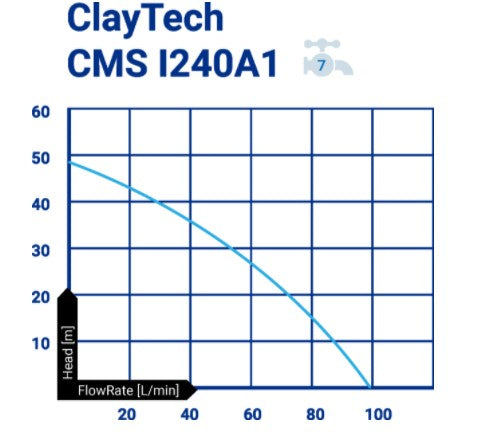 "ClayTech CMS I240A1 Surface Mounted Self Priming Multistage Pressure Pump with Aquatron Controller & 1"" AcquaSaver 0.75KW 240V (807734)"