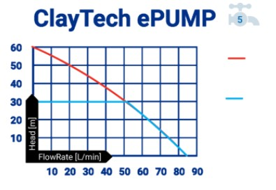 ClayTech ePUMP Surface Mounted Variable Speed Pressure Pump with Integrated Automatic Controller 0.64KW 240V (807681)