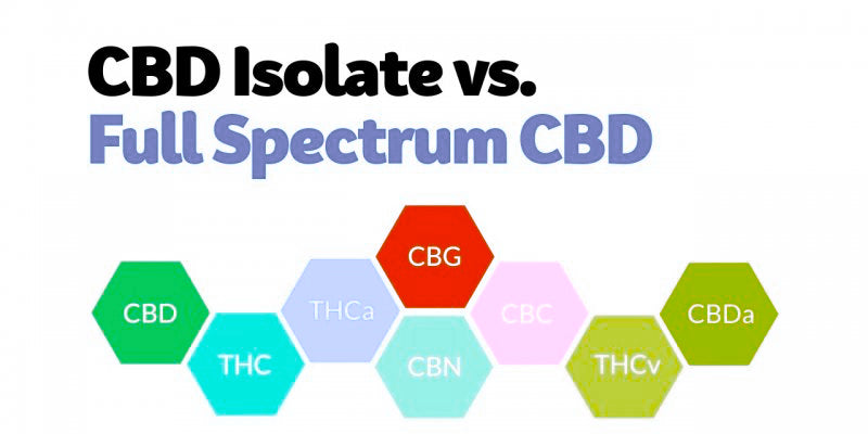 Difference Between Full-Spectrum and Isolate CBD