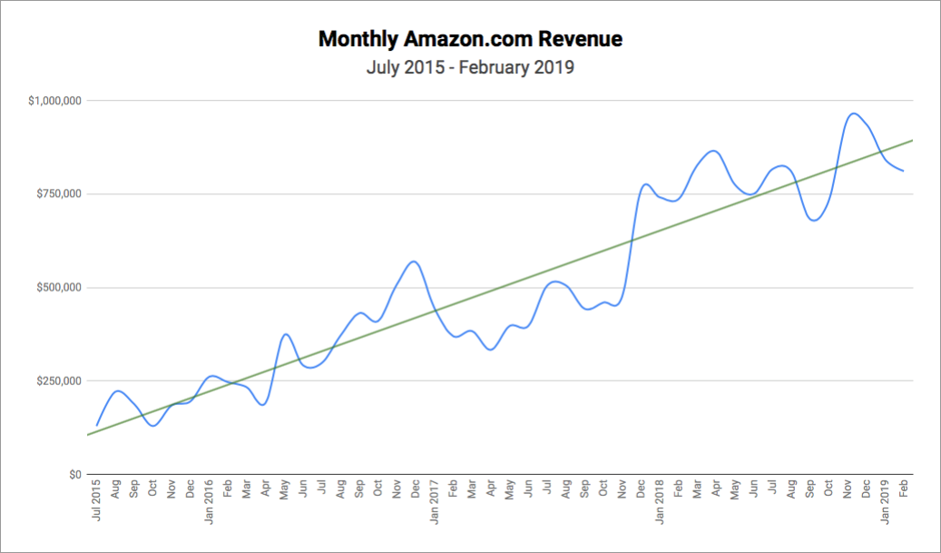Amazon.com Monthly Revenue Growth Chart