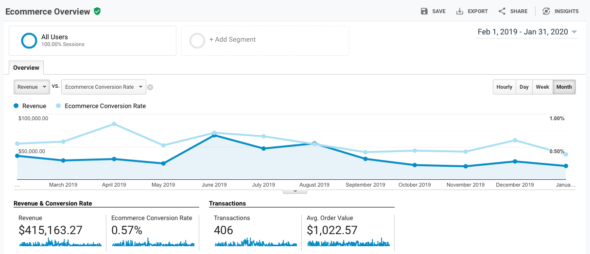 Google Analytics Ecommerce Overview Report - Feb19 - Jan20